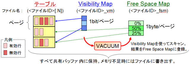 Visibility Map と Free Space Map